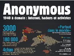 Historique Anonymous