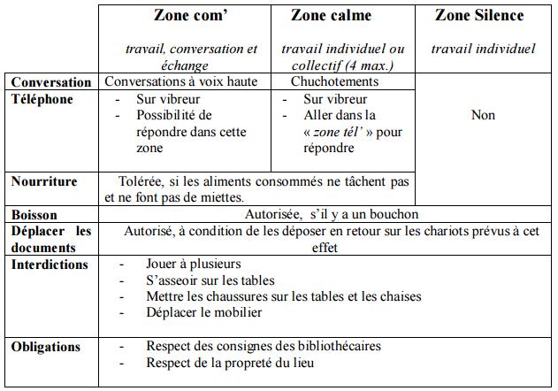 Zone chaude zone froide, p.56