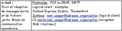 eMailMemoireMSID2001