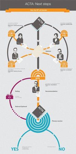 Infographie_procedure_ACTA_DernieresEtapes