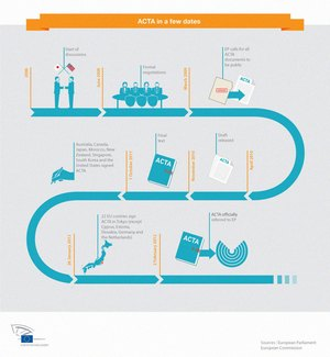 Infographie_procedure_ACTA_Histoire