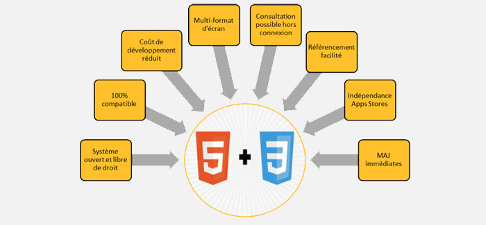 Html5Css3-Application-web