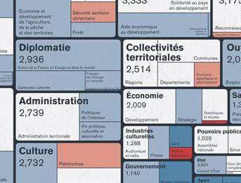 Budget France 2012