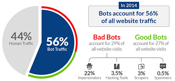 Webmarketing Rédaction web : Bot and human traffic