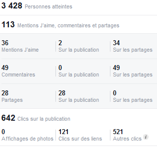 Webmarketing Ecriture web Stats