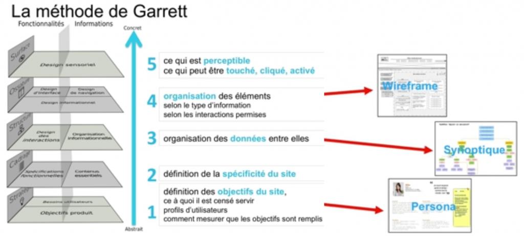 Architecte de l'information - Methode de Garret