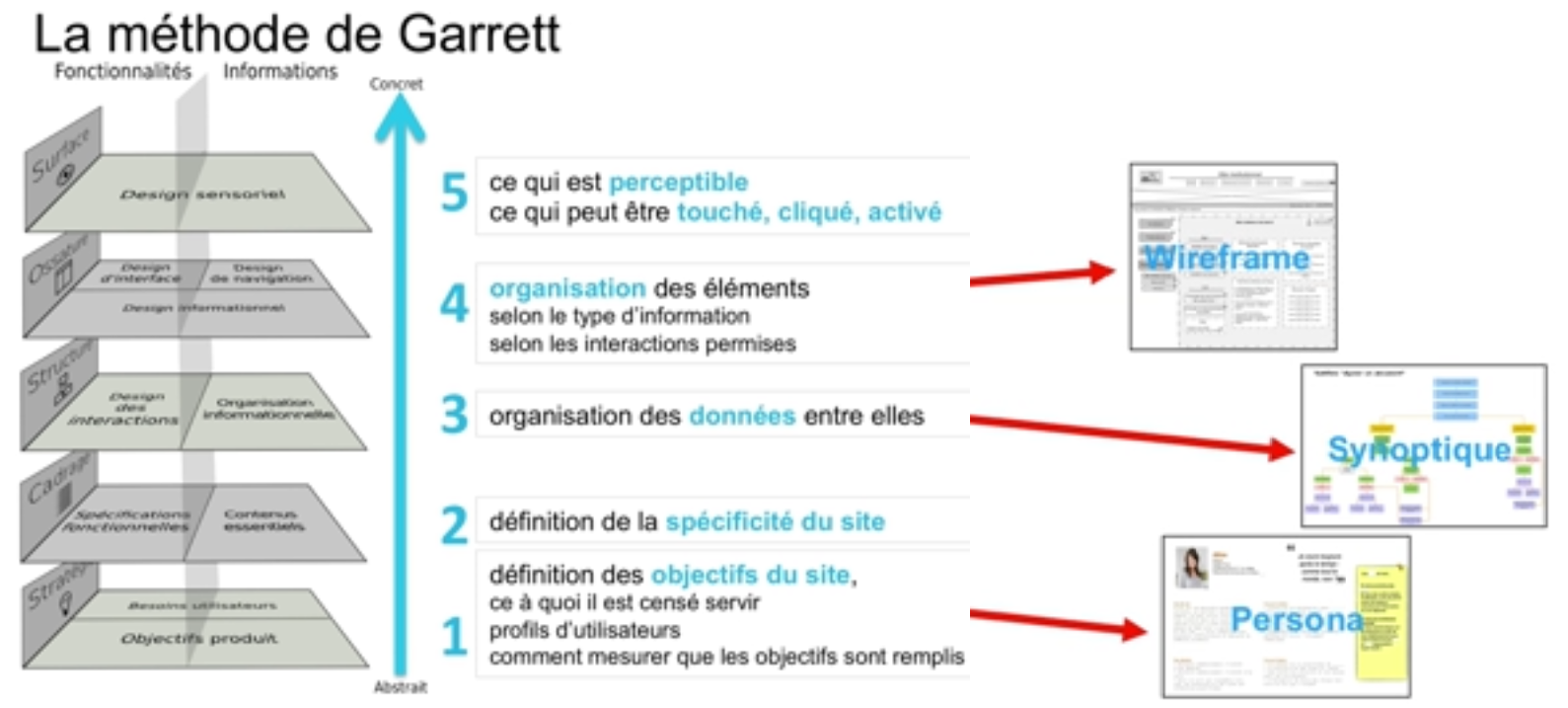 La stratégie et le cadrage constituent les deux étapes les plus abstraites de la méthode de Garrett :
