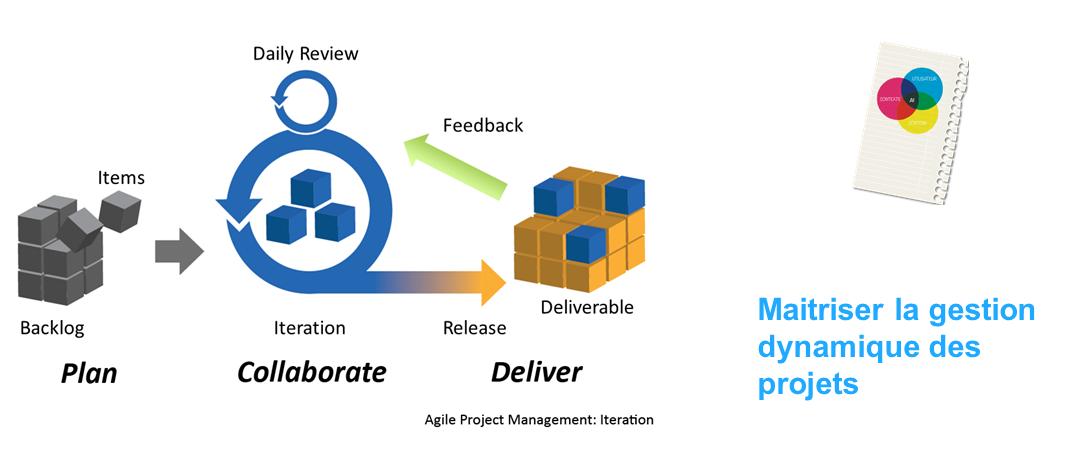 La gestion dynamique des projets : prototypage web