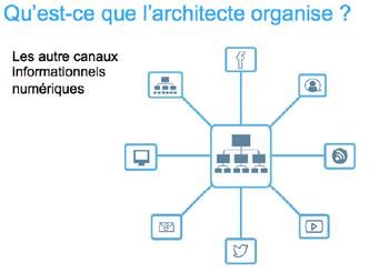Périmetre de l'architecte de l'information