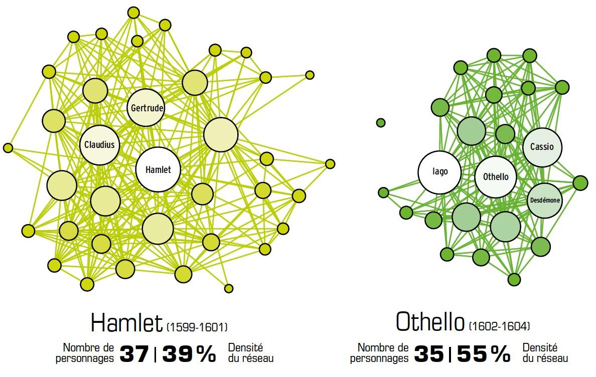 Représenter et organiser la connaissance - humanités numériques