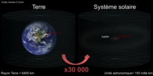 Laniakea | Système solaire