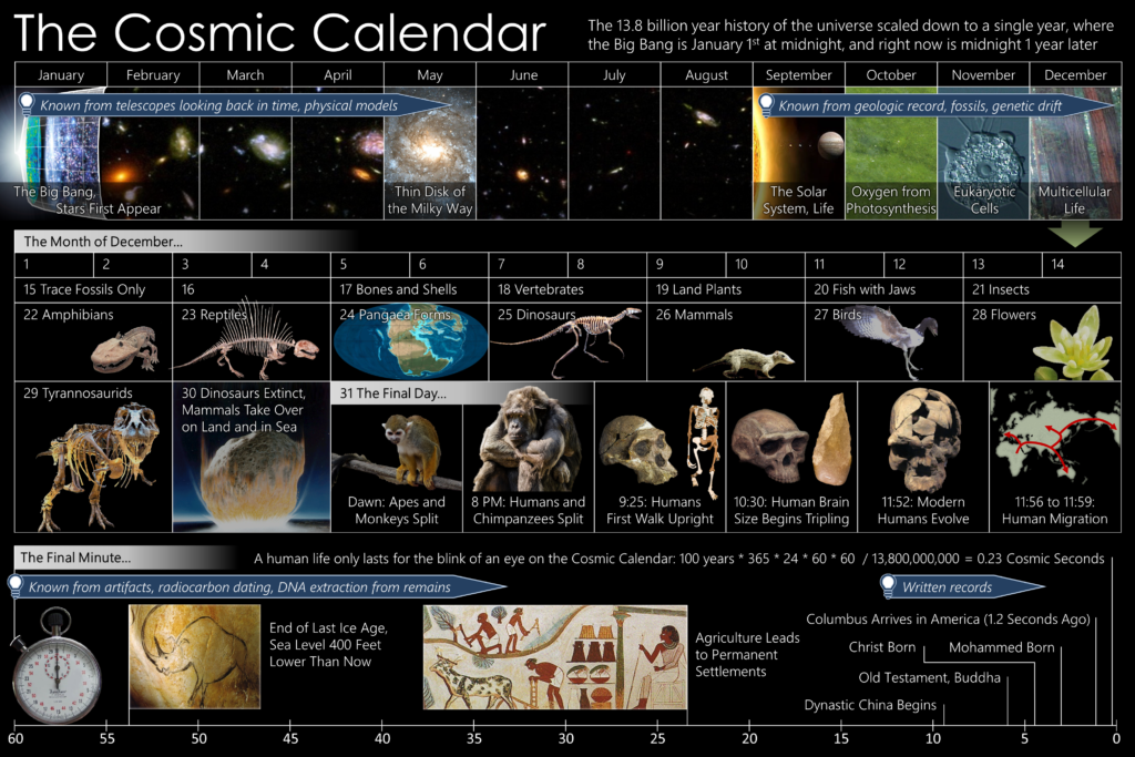 Mesurer le monde - calendrier cosmique