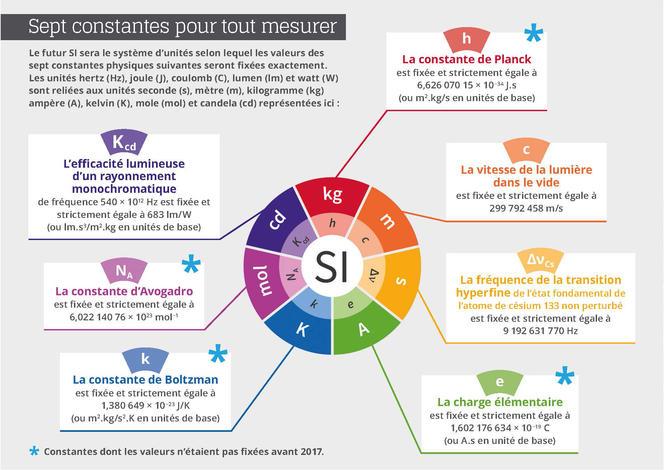 Mesurer le monde - C. Hein pour CNRS le Journal. Sources: projet de résolution n°1 pour la CGPM