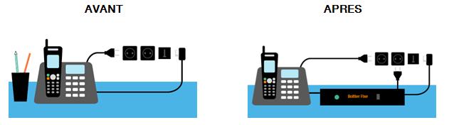 telephonie-fixe-avant-apres