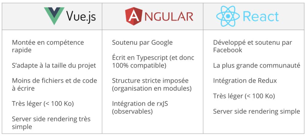Framework - Comparatif Vue.js / Angular / React