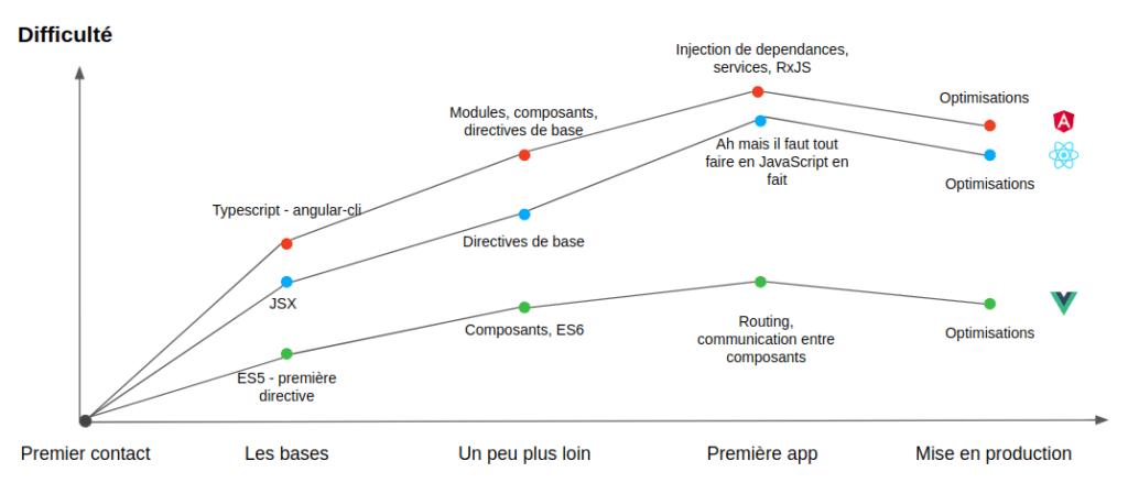 Frameworks - courbes d'apprentissage