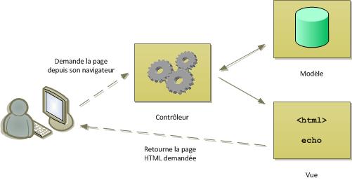 Frameworks - Modèle-vue-contrôleur (MVC)