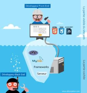 Langage - développeurs front-end, développeurs back-end, développeurs fullstack.