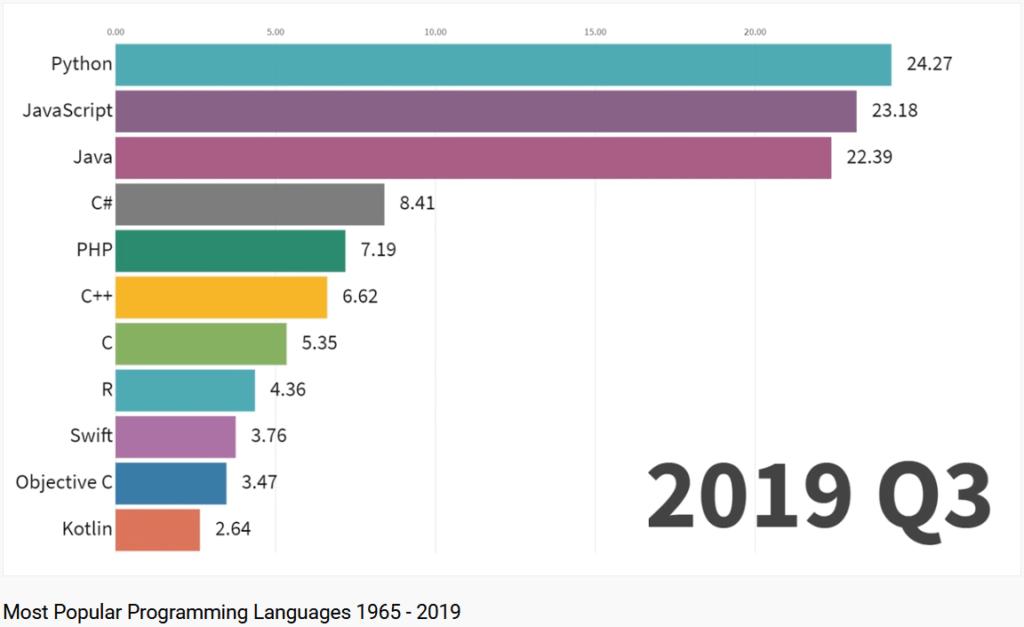 Les langage les plus populaires en 2019