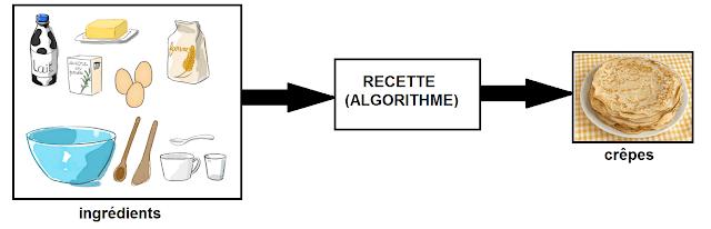 Algorithme pâte à crêpes