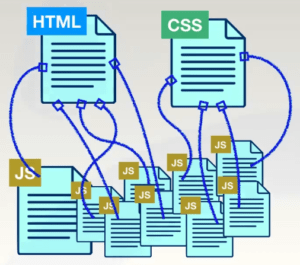 Frameworks et organisation du code