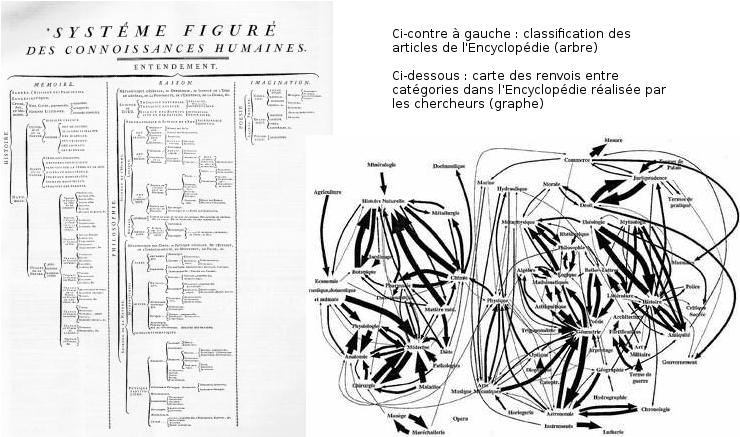 Représenter et organiser la connaissance - Encyclopedie Structure