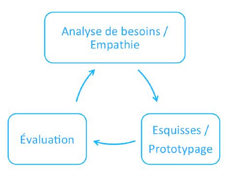 Experience utilisateur - processus design ux