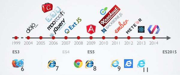 Frise : quelques Frameworks JS entre 2004 et 2014