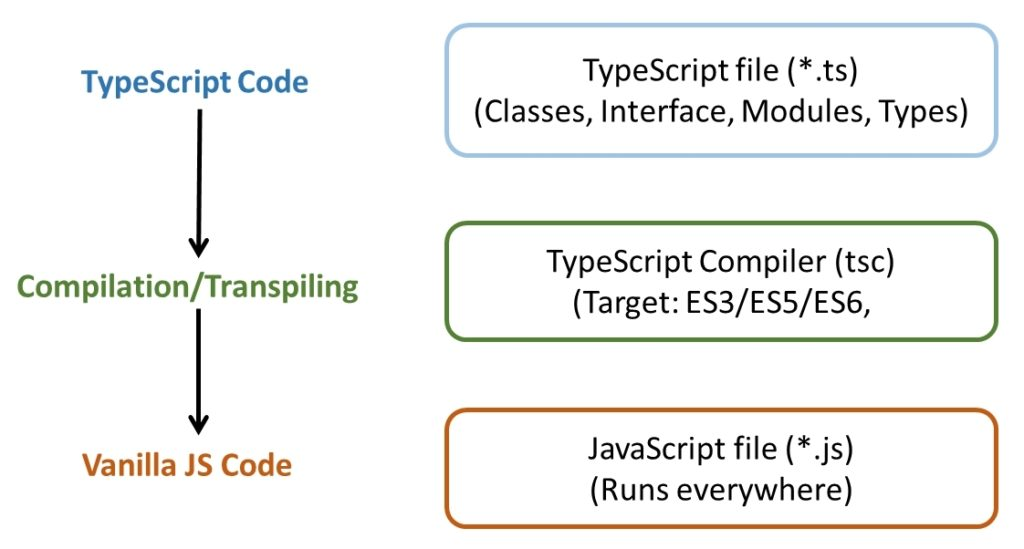 Transpilation par Typescript