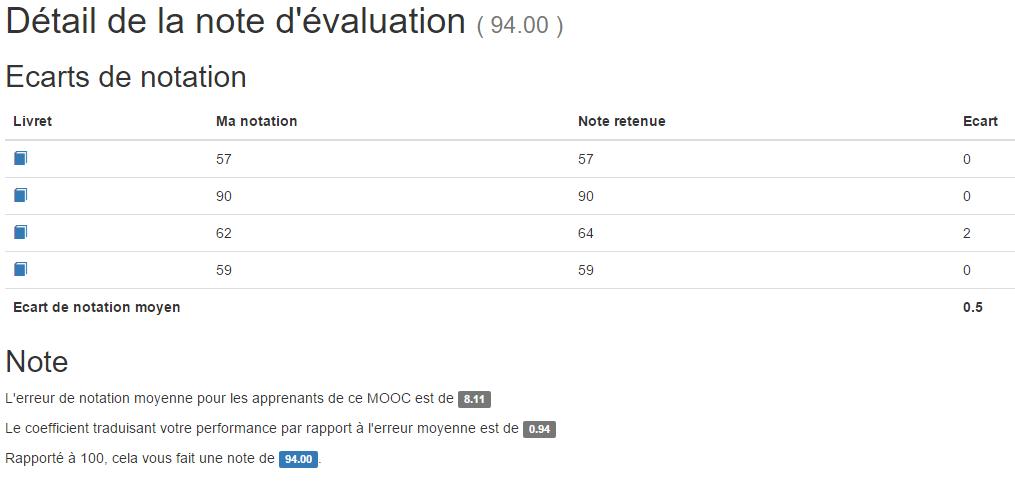 Evaluation Ecart Notation
