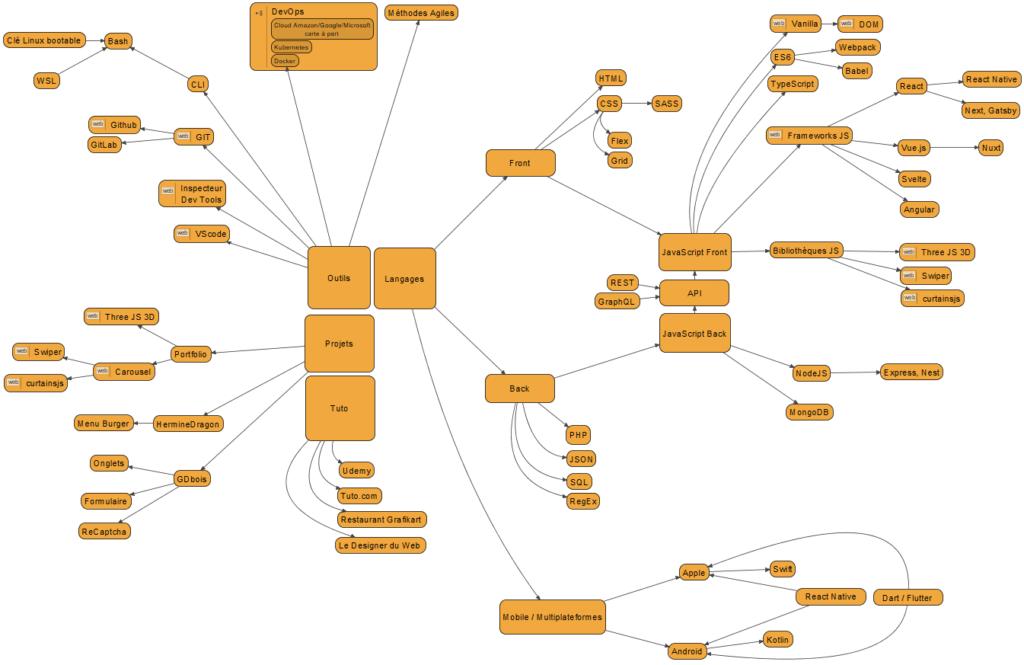 Mindmap Développeur web au 24-03-2021