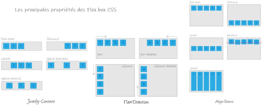 Flex box CSS : le responsive