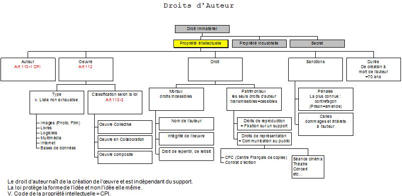 éthique de l'architecte - Droit d'auteur MSID